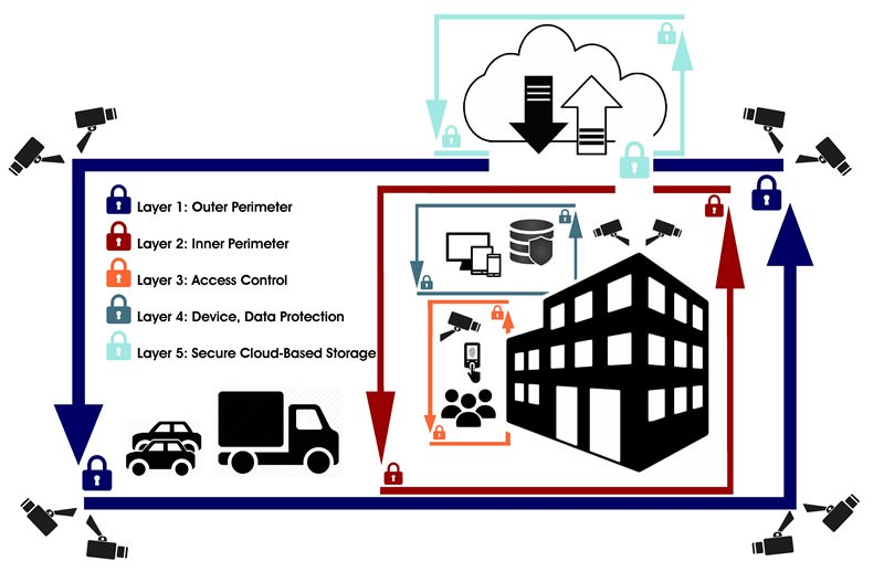 Technology services and solutions for security